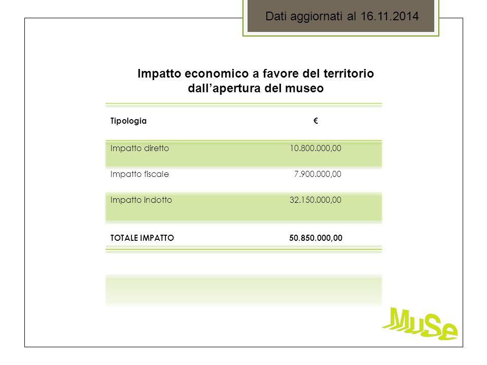 Dati aggiornati al 16.11.2014 Impatto economico a favore del territorio dall'apertura del museo