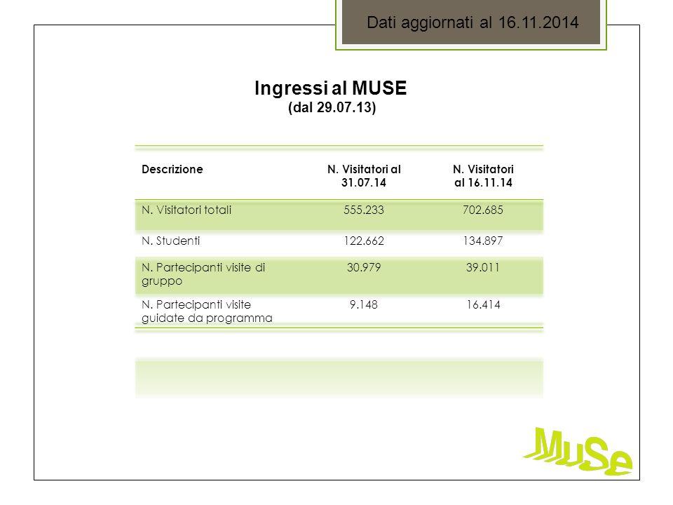 Ingressi al MUSE (dal 29.07.13) Dati aggiornati al 16.11.2014