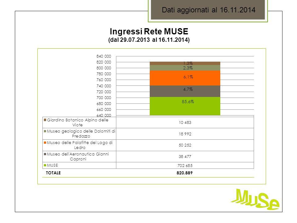 Ingressi Rete MUSE (dal 29.07.2013 al 16.11.2014) Dati aggiornati al 16.11.2014 TOTALE 820.889 85,6%