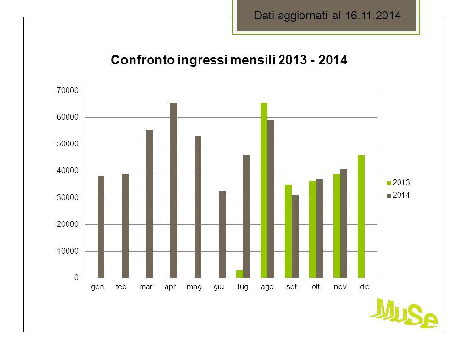 Confronto ingressi mensili 2013 - 2014 Dati aggiornati al 16.11.2014