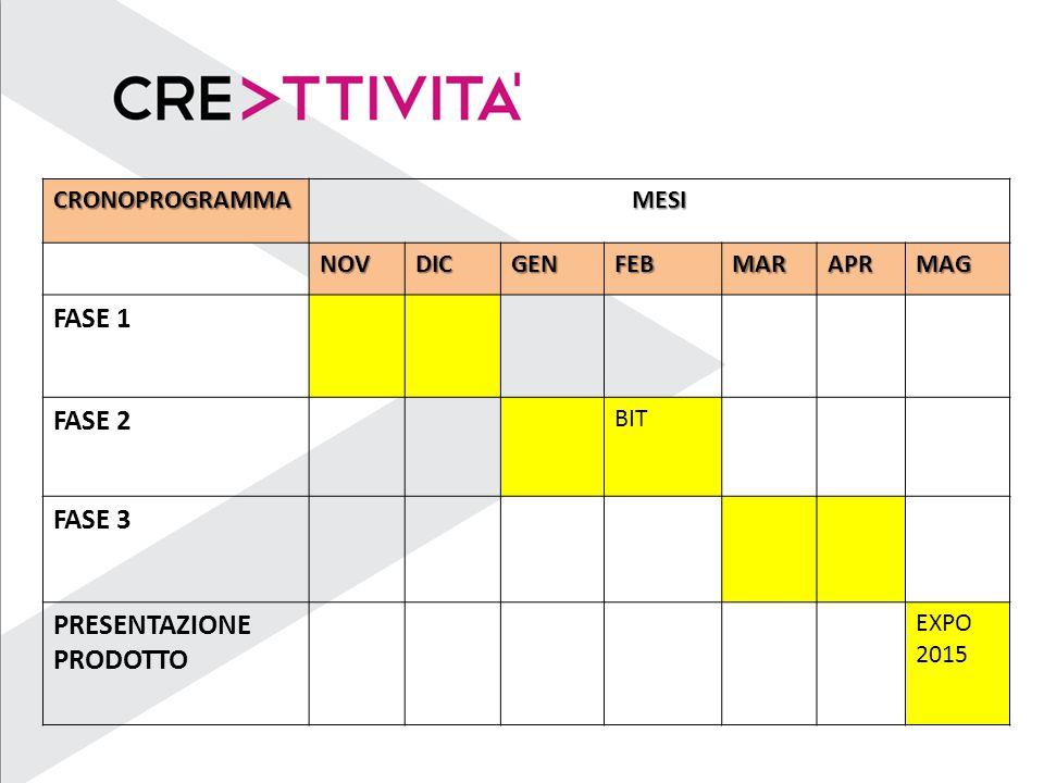 CRONOPROGRAMMAMESI NOVDICGENFEBMARAPRMAG FASE 1 FASE 2 BIT FASE 3 PRESENTAZIONE PRODOTTO EXPO 2015