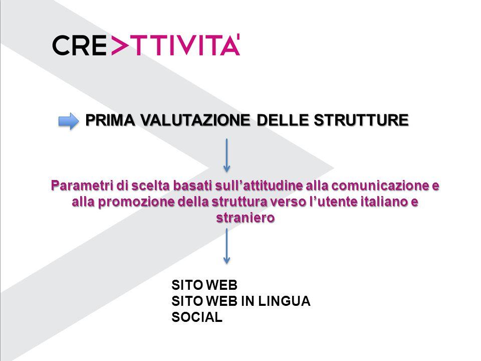 PRIMA VALUTAZIONE DELLE STRUTTURE Parametri di scelta basati sull'attitudine alla comunicazione e alla promozione della struttura verso l'utente italiano e straniero SITO WEB SITO WEB IN LINGUA SOCIAL