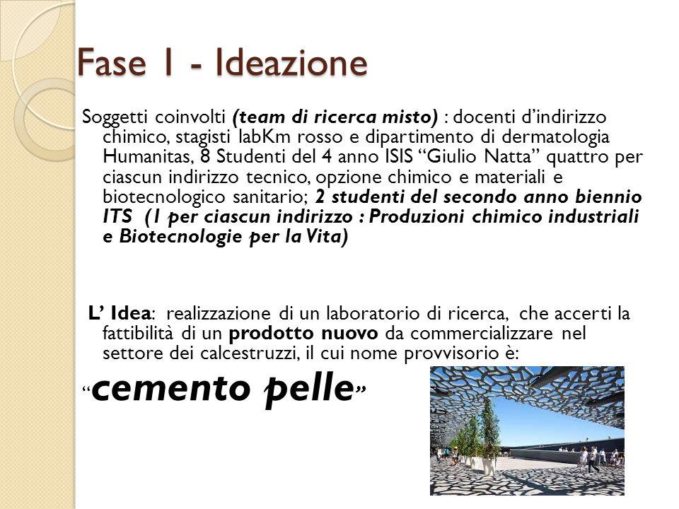 Fase 1 - Ideazione Soggetti coinvolti (team di ricerca misto) : docenti d'indirizzo chimico, stagisti labKm rosso e dipartimento di dermatologia Human