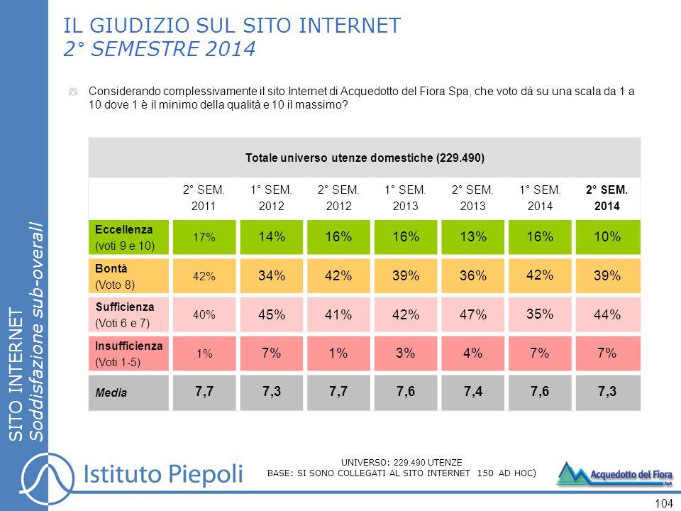 SITO INTERNET Soddisfazione sub-overall IL GIUDIZIO SUL SITO INTERNET 2° SEMESTRE 2014 Totale universo utenze domestiche (229.490) 2° SEM.
