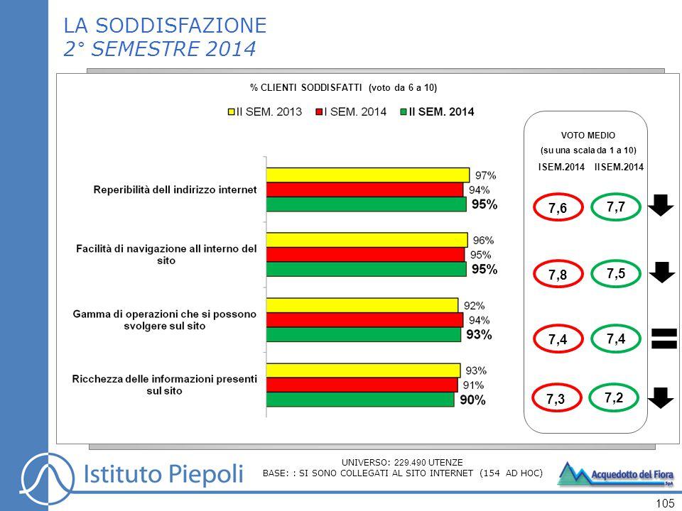 105 VOTO MEDIO (su una scala da 1 a 10) ISEM.2014IISEM.2014 7,7 7,5 7,2 7,4 LA SODDISFAZIONE 2° SEMESTRE 2014 % CLIENTI SODDISFATTI (voto da 6 a 10) 7