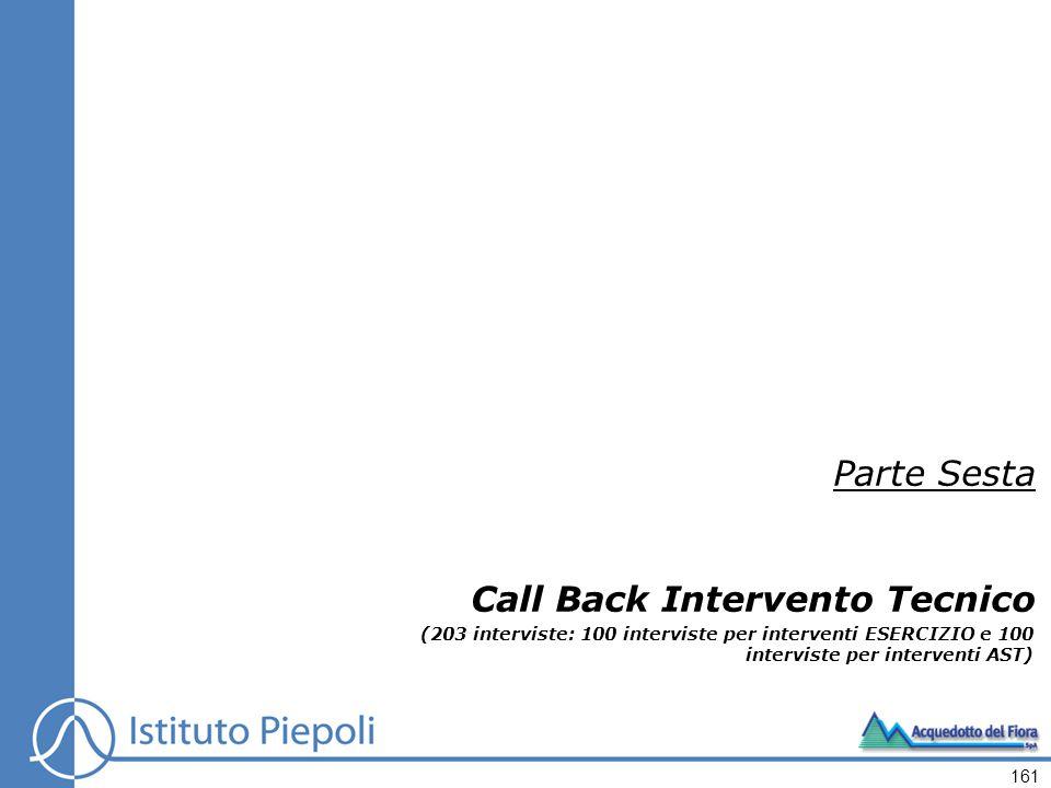 161 Parte Sesta Call Back Intervento Tecnico (203 interviste: 100 interviste per interventi ESERCIZIO e 100 interviste per interventi AST)