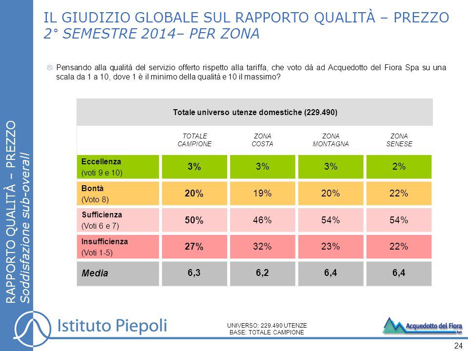 IL GIUDIZIO GLOBALE SUL RAPPORTO QUALITÀ – PREZZO 2° SEMESTRE 2014– PER ZONA Pensando alla qualità del servizio offerto rispetto alla tariffa, che vot
