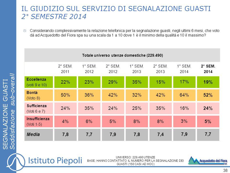 SEGNALAZIONE GUASTI Soddisfazione sub-overall IL GIUDIZIO SUL SERVIZIO DI SEGNALAZIONE GUASTI 2° SEMESTRE 2014 38 Totale universo utenze domestiche (229.490) 2° SEM.