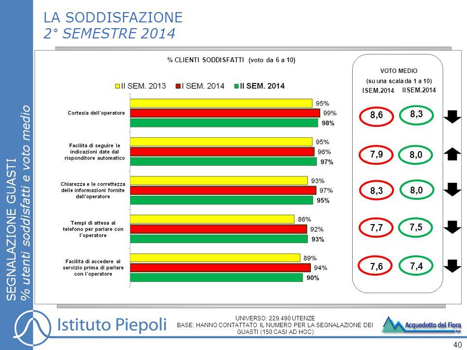 LA SODDISFAZIONE 2° SEMESTRE 2014 SEGNALAZIONE GUASTI % utenti soddisfatti e voto medio 40 % CLIENTI SODDISFATTI (voto da 6 a 10) VOTO MEDIO (su una scala da 1 a 10) ISEM.2014 IISEM.2014 8,0 8,3 7,5 7,4 7,9 8,6 7,7 7,6 UNIVERSO: 229.490 UTENZE BASE: HANNO CONTATTATO IL NUMERO PER LA SEGNALAZIONE DEI GUASTI (150 CASI AD HOC) 8,3 8,0