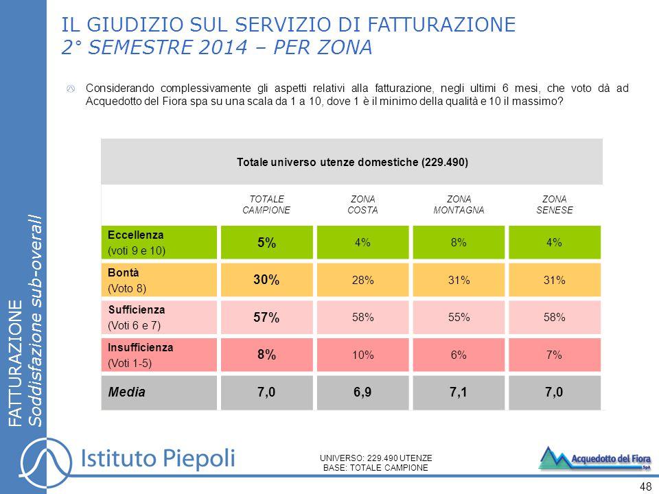 FATTURAZIONE Soddisfazione sub-overall IL GIUDIZIO SUL SERVIZIO DI FATTURAZIONE 2° SEMESTRE 2014 – PER ZONA 48 UNIVERSO: 229.490 UTENZE BASE: TOTALE CAMPIONE Totale universo utenze domestiche (229.490) TOTALE CAMPIONE ZONA COSTA ZONA MONTAGNA ZONA SENESE Eccellenza (voti 9 e 10) 5% 4%8%4% Bontà (Voto 8) 30% 28%31% Sufficienza (Voti 6 e 7) 57% 58%55%58% Insufficienza (Voti 1-5) 8% 10%6%7% Media 7,06,97,17,0 Considerando complessivamente gli aspetti relativi alla fatturazione, negli ultimi 6 mesi, che voto dà ad Acquedotto del Fiora spa su una scala da 1 a 10, dove 1 è il minimo della qualità e 10 il massimo
