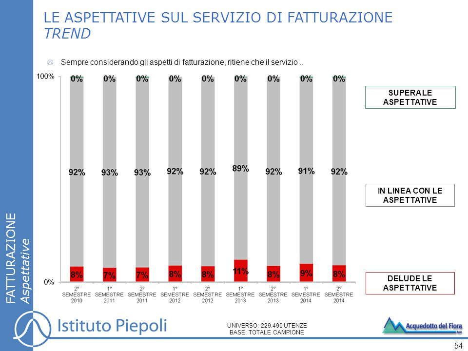 SUPERA LE ASPETTATIVE IN LINEA CON LE ASPETTATIVE DELUDE LE ASPETTATIVE LE ASPETTATIVE SUL SERVIZIO DI FATTURAZIONE TREND FATTURAZIONE Aspettative Sem