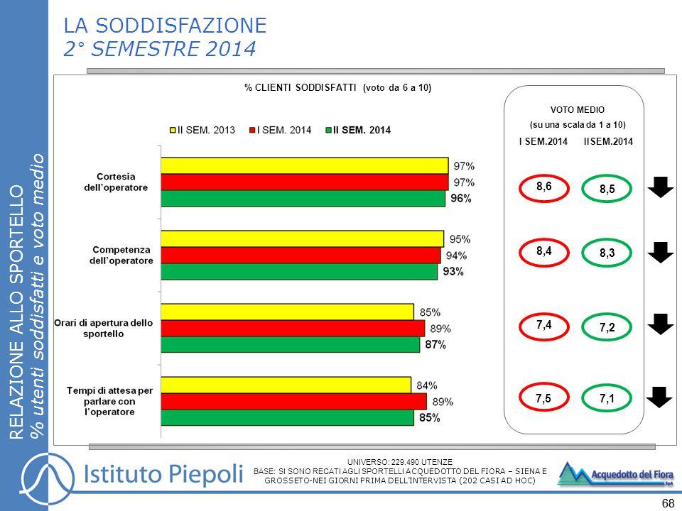 68 VOTO MEDIO (su una scala da 1 a 10) I SEM.2014 IISEM.2014 8,5 7,2 8,3 7,1 LA SODDISFAZIONE 2° SEMESTRE 2014 % CLIENTI SODDISFATTI (voto da 6 a 10)