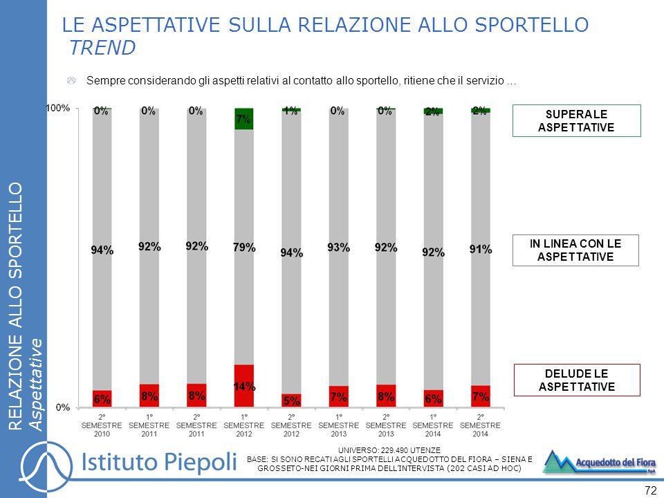 SUPERA LE ASPETTATIVE IN LINEA CON LE ASPETTATIVE DELUDE LE ASPETTATIVE LE ASPETTATIVE SULLA RELAZIONE ALLO SPORTELLO TREND RELAZIONE ALLO SPORTELLO A