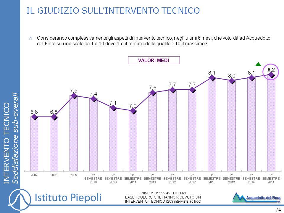 INTERVENTO TECNICO Soddisfazione sub-overall IL GIUDIZIO SULL'INTERVENTO TECNICO Considerando complessivamente gli aspetti di intervento tecnico, negl