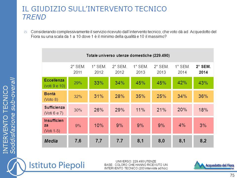 INTERVENTO TECNICO Soddisfazione sub-overall 75 IL GIUDIZIO SULL'INTERVENTO TECNICO TREND Considerando complessivamente il servizio ricevuto dall'inte