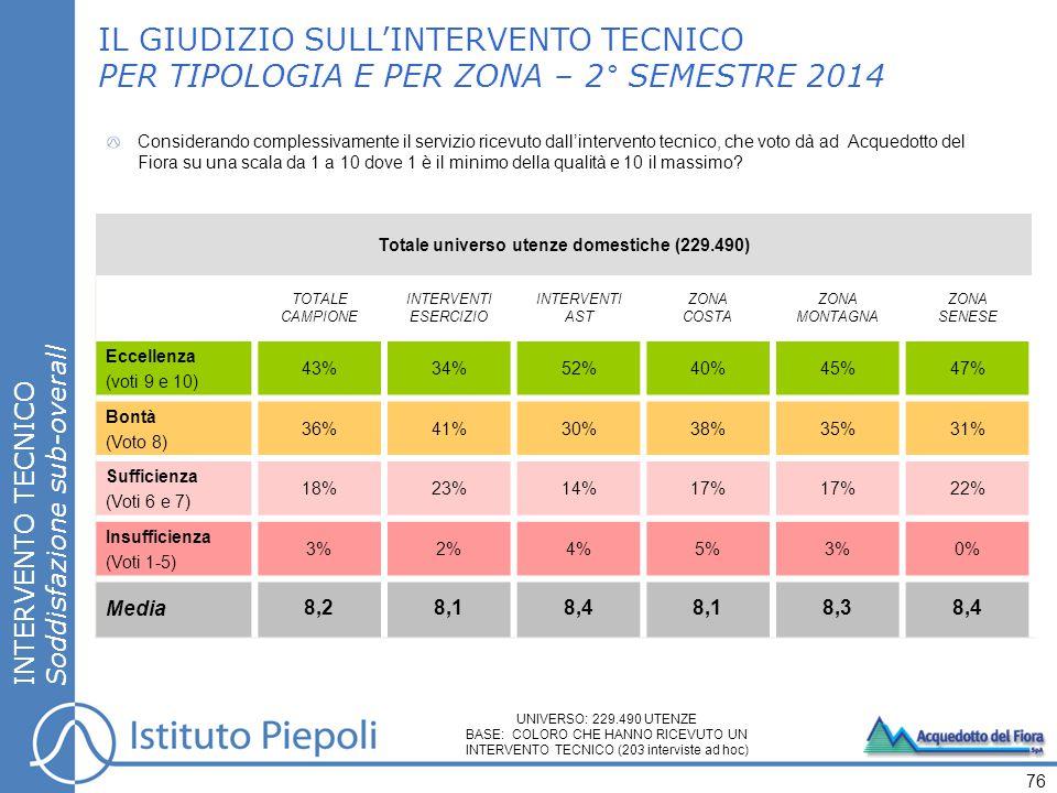 INTERVENTO TECNICO Soddisfazione sub-overall 76 IL GIUDIZIO SULL'INTERVENTO TECNICO PER TIPOLOGIA E PER ZONA – 2° SEMESTRE 2014 UNIVERSO: 229.490 UTEN