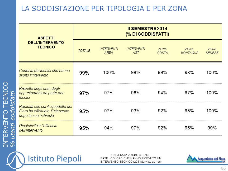 LA SODDISFAZIONE PER TIPOLOGIA E PER ZONA INTERVENTO TECNICO % utenti soddisfatti 80 ASPETTI DELL'INTERVENTO TECNICO II SEMESTRE 2014 (% DI SODDISFATTI) TOTALE INTERVENTI AREA INTERVENTI AST ZONA COSTA ZONA MONTAGNA ZONA SENESE Cortesia dei tecnici che hanno svolto l'intervento 99% 100%98%99%98%100% Rispetto degli orari degli appuntamenti da parte dei tecnici 97% 96%94%97%100% Rapidità con cui Acquedotto del Fiora ha effettuato l'intervento dopo la sua richiesta 95% 97%93%92%95%100% Risolutività e l'efficacia dell'intervento 95% 94%97%92%95%99% UNIVERSO: 229.490 UTENZE BASE: COLORO CHE HANNO RICEVUTO UN INTERVENTO TECNICO (203 interviste ad hoc)