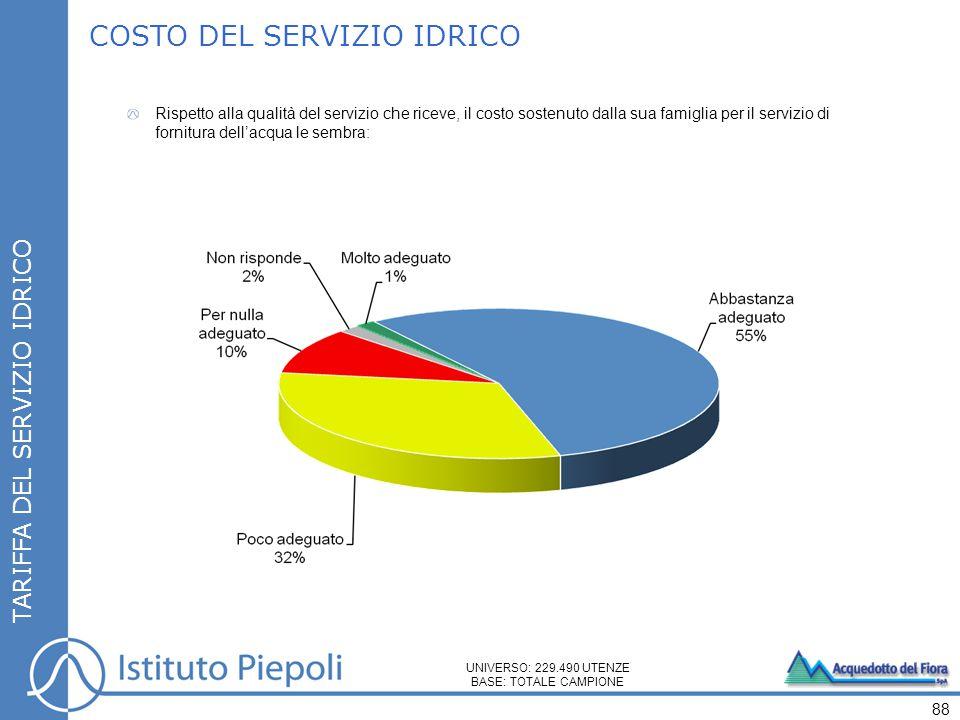 COSTO DEL SERVIZIO IDRICO TARIFFA DEL SERVIZIO IDRICO 88 Rispetto alla qualità del servizio che riceve, il costo sostenuto dalla sua famiglia per il s