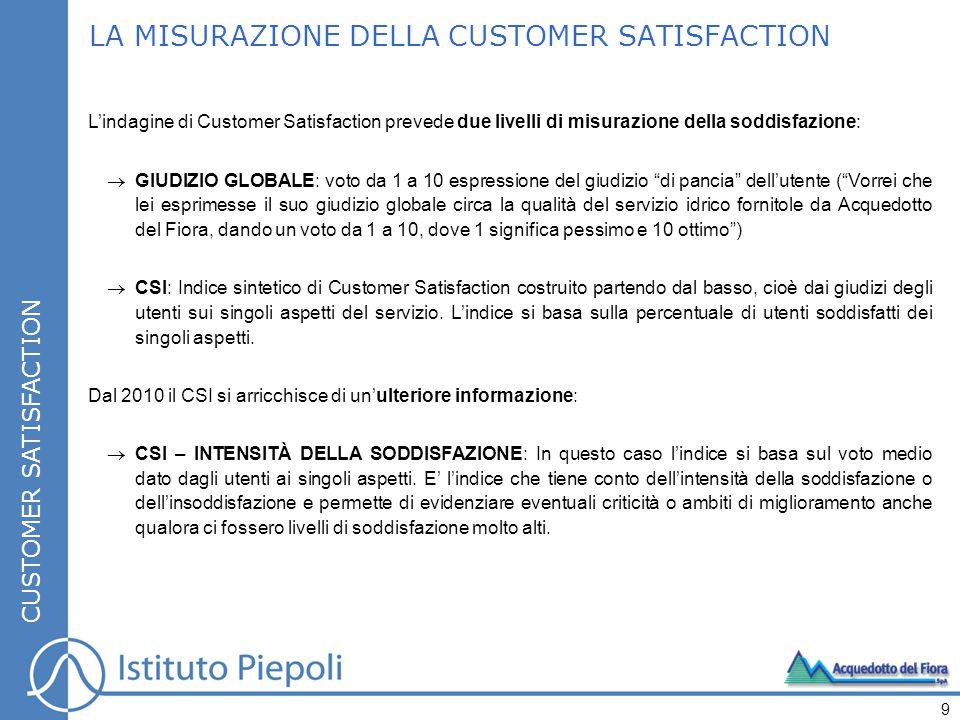 LA MISURAZIONE DELLA CUSTOMER SATISFACTION CUSTOMER SATISFACTION L'indagine di Customer Satisfaction prevede due livelli di misurazione della soddisfa