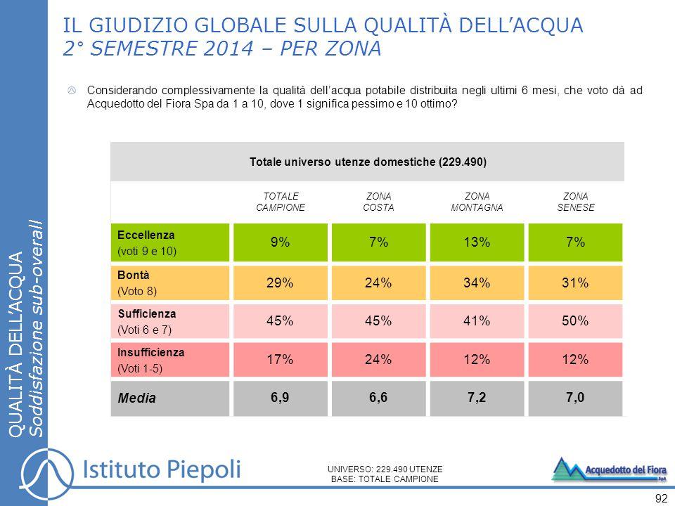 IL GIUDIZIO GLOBALE SULLA QUALITÀ DELL'ACQUA 2° SEMESTRE 2014 – PER ZONA QUALITÀ DELL'ACQUA Soddisfazione sub-overall 92 Considerando complessivamente