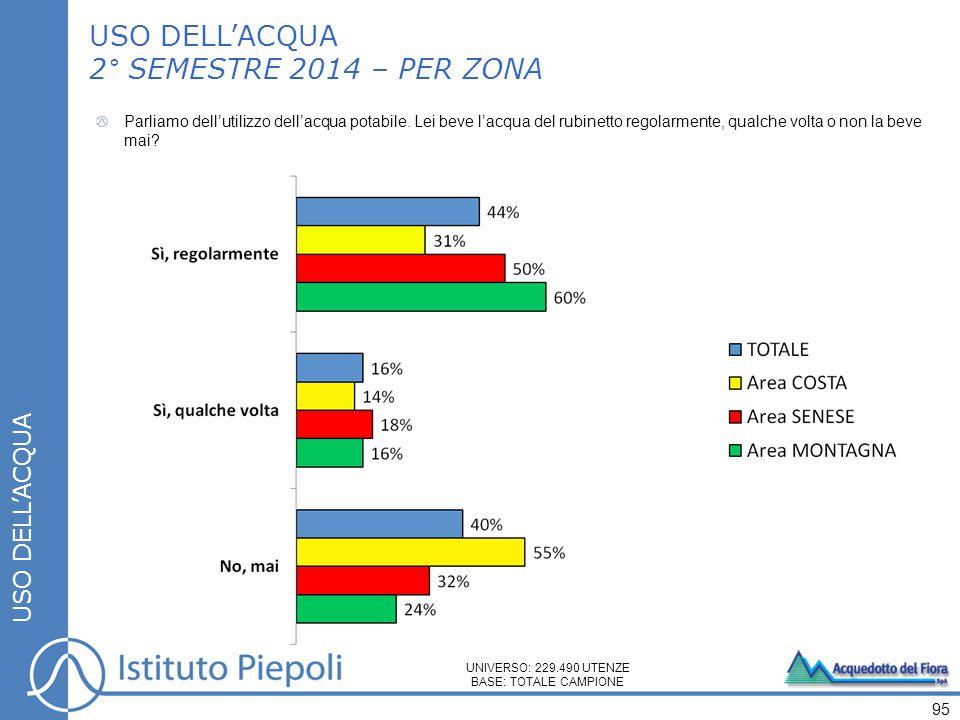 USO DELL'ACQUA 2° SEMESTRE 2014 – PER ZONA USO DELL'ACQUA Parliamo dell'utilizzo dell'acqua potabile.