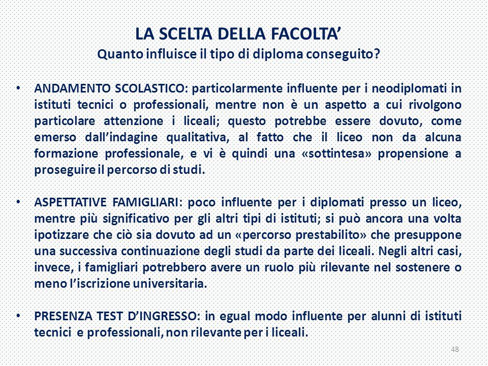 LA SCELTA DELLA FACOLTA' Quanto influisce il tipo di diploma conseguito.