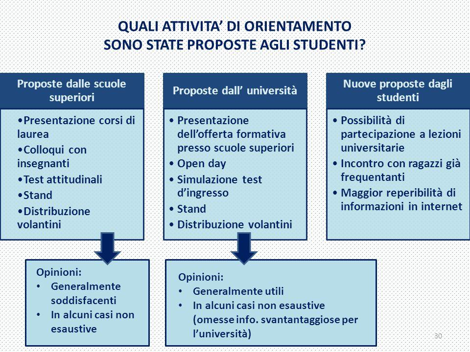 QUALI ATTIVITA' DI ORIENTAMENTO SONO STATE PROPOSTE AGLI STUDENTI.