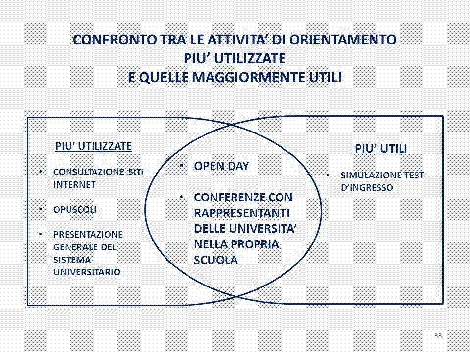 CONFRONTO TRA LE ATTIVITA' DI ORIENTAMENTO PIU' UTILIZZATE E QUELLE MAGGIORMENTE UTILI OPEN DAY CONFERENZE CON RAPPRESENTANTI DELLE UNIVERSITA' NELLA PROPRIA SCUOLA PIU' UTILIZZATE CONSULTAZIONE SITI INTERNET OPUSCOLI PRESENTAZIONE GENERALE DEL SISTEMA UNIVERSITARIO PIU' UTILI SIMULAZIONE TEST D'INGRESSO 33