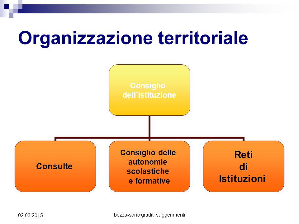 bozza-sono graditi suggerimenti 02.03.2015 Organizzazione territoriale Consiglio dell'istituzione Consulte Consiglio delle autonomie scolastiche e for