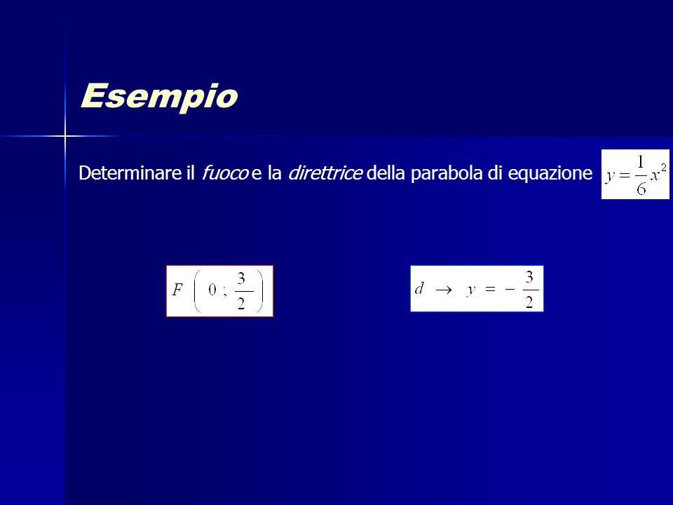 Esempio Determinare il fuoco e la direttrice della parabola di equazione