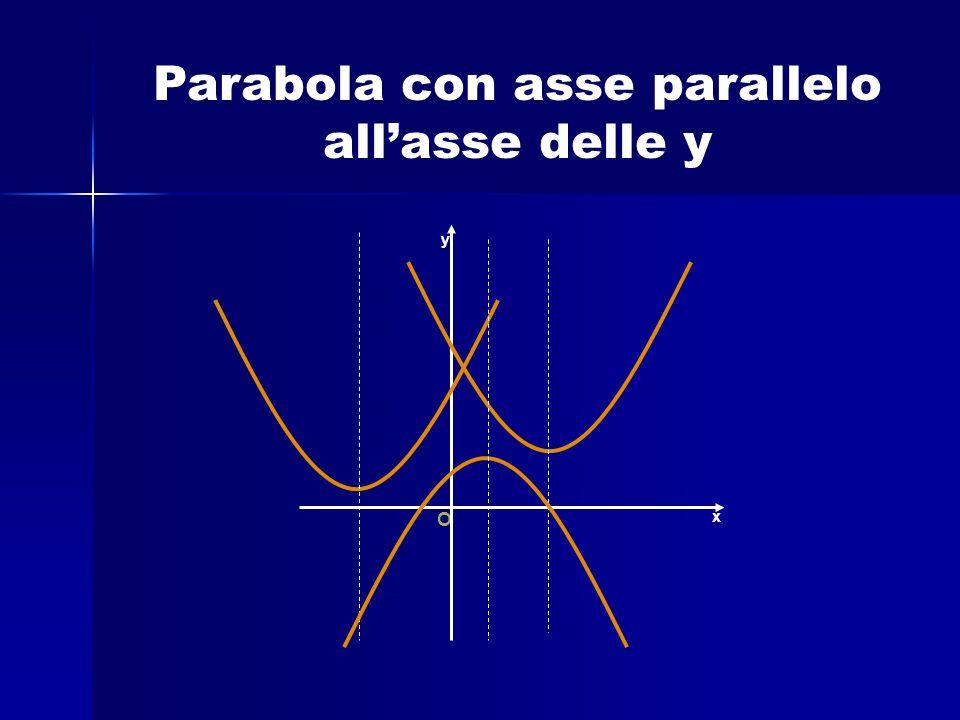 Parabola con asse parallelo all'asse delle y O x y