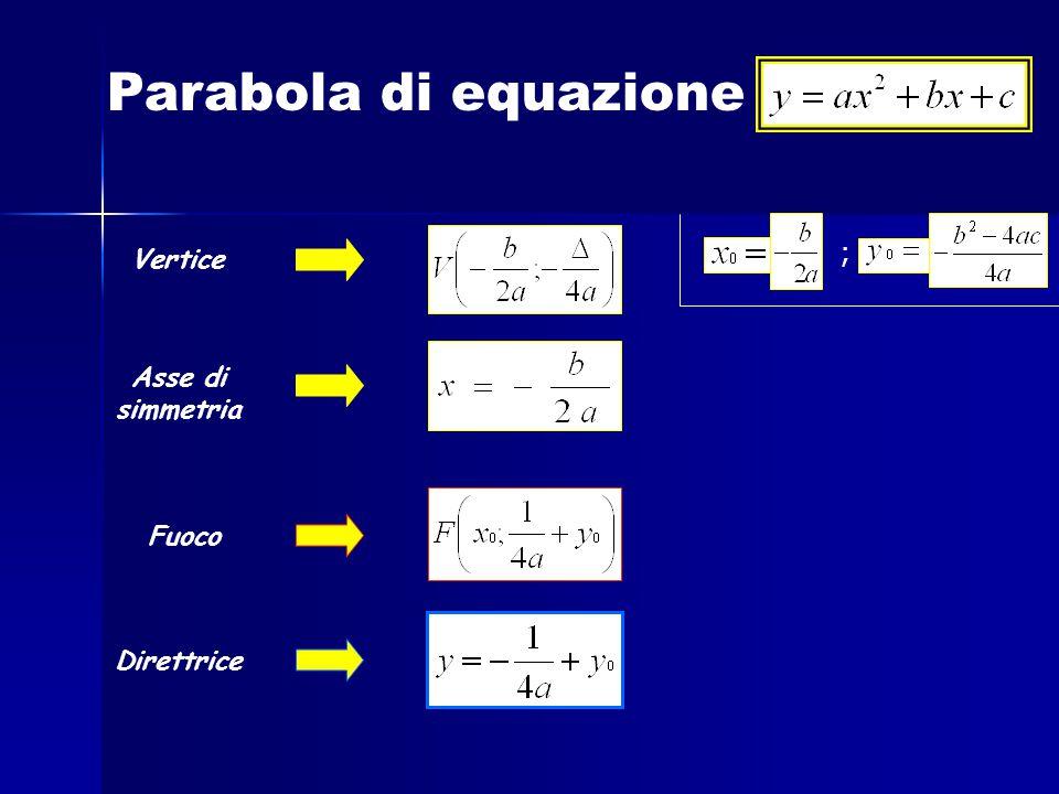 Parabola di equazione Asse di simmetria Vertice Fuoco Direttrice ;