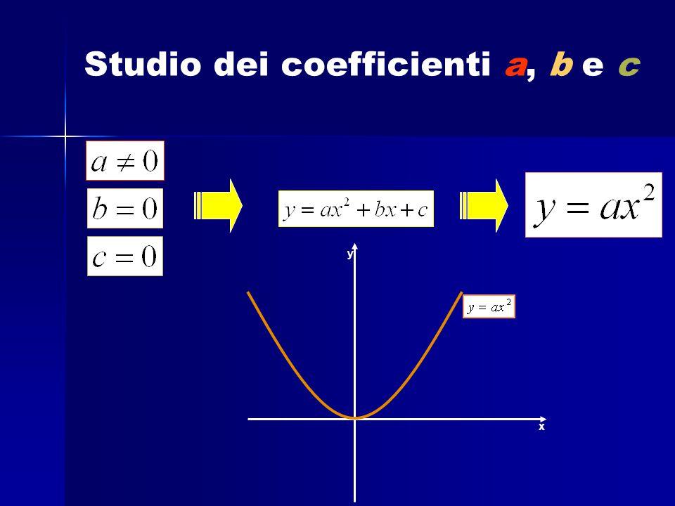 Studio dei coefficienti a, b e c x y