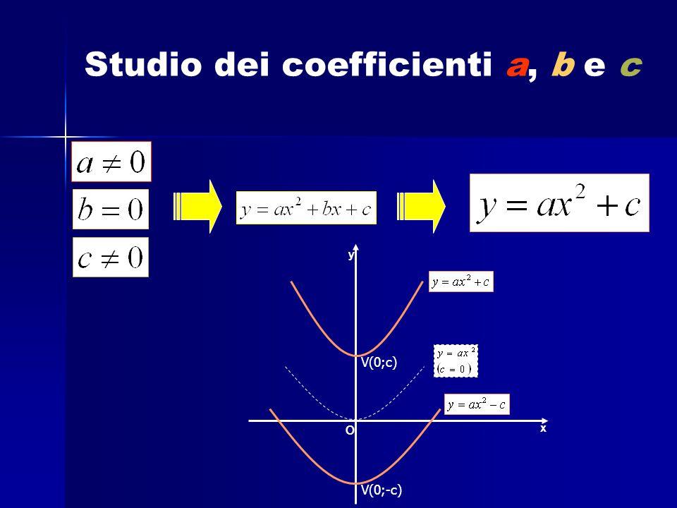 x y V(0;c) V(0;-c) o