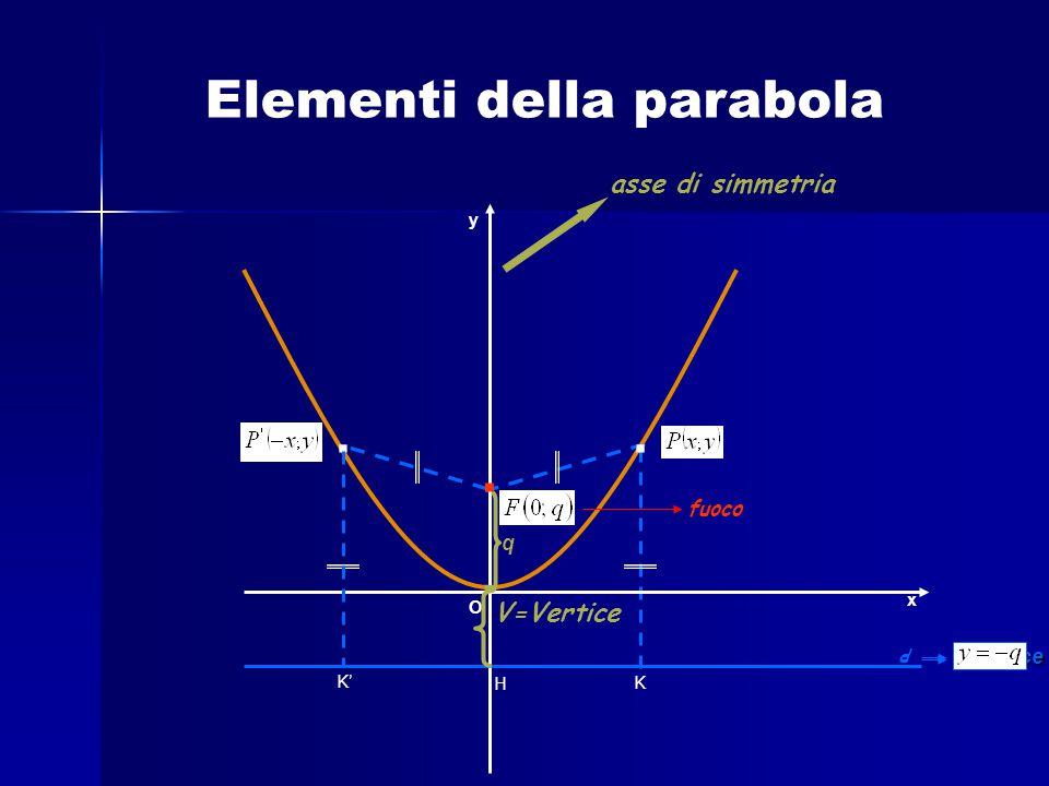 K.. O x y asse di simmetria V=Vertice d direttrice H K' q.. fuoco Elementi della parabola