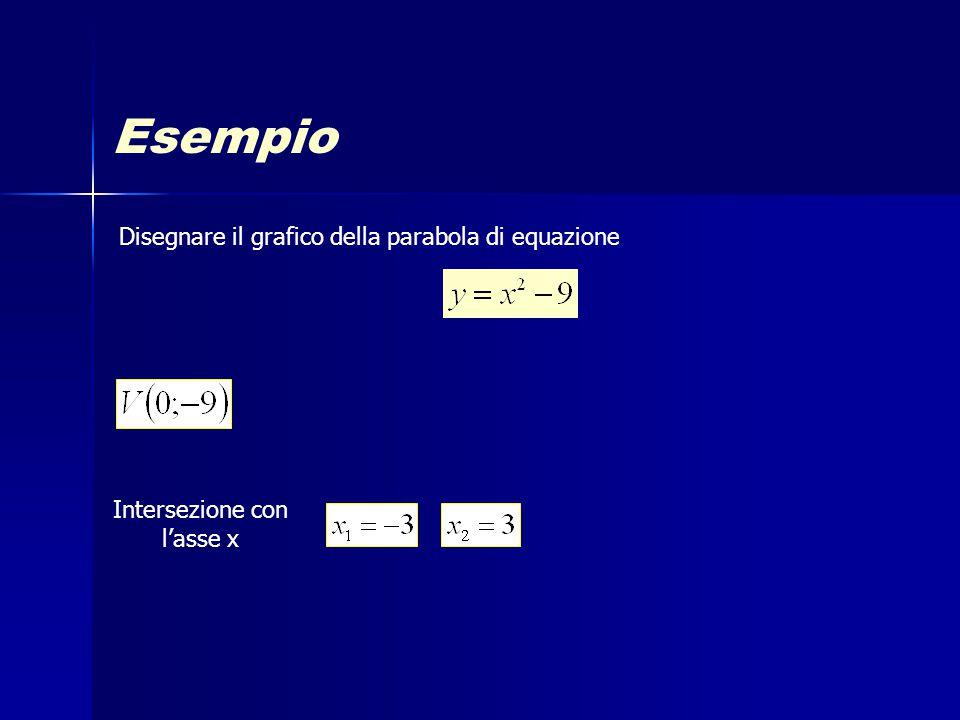 Esempio Disegnare il grafico della parabola di equazione Intersezione con l'asse x