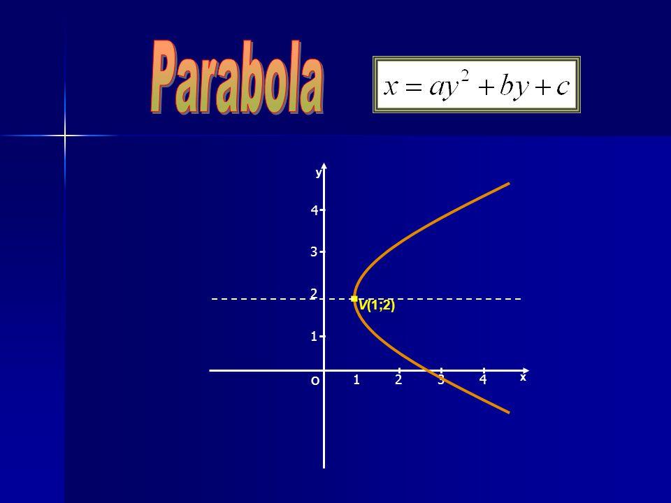 x y 1324 2 3 1 4. V(1;2) O