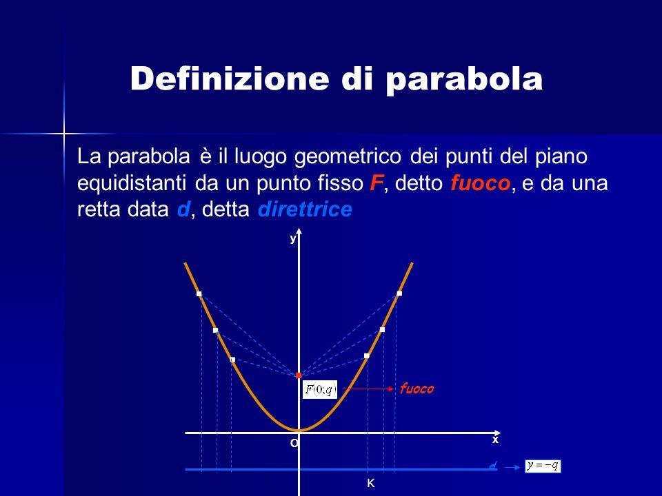 Definizione di parabola La parabola è il luogo geometrico dei punti del piano equidistanti da un punto fisso F, detto fuoco, e da una retta data d, de