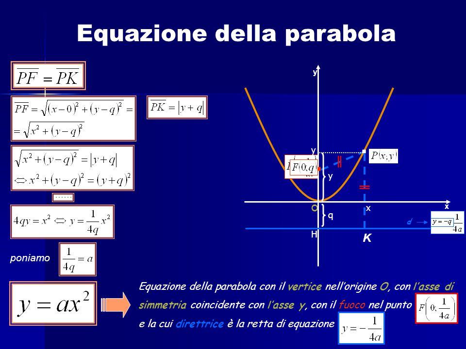 Equazione della parabola K. O x y poniamo Equazione della parabola con il vertice nell'origine O, con l'asse di simmetria coincidente con l'asse y, co