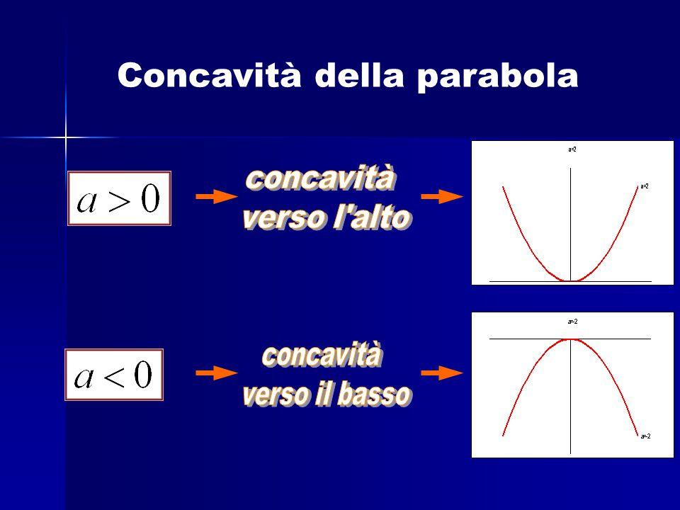Concavità della parabola