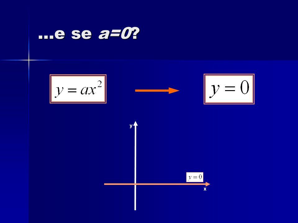 …e se a=0? x y