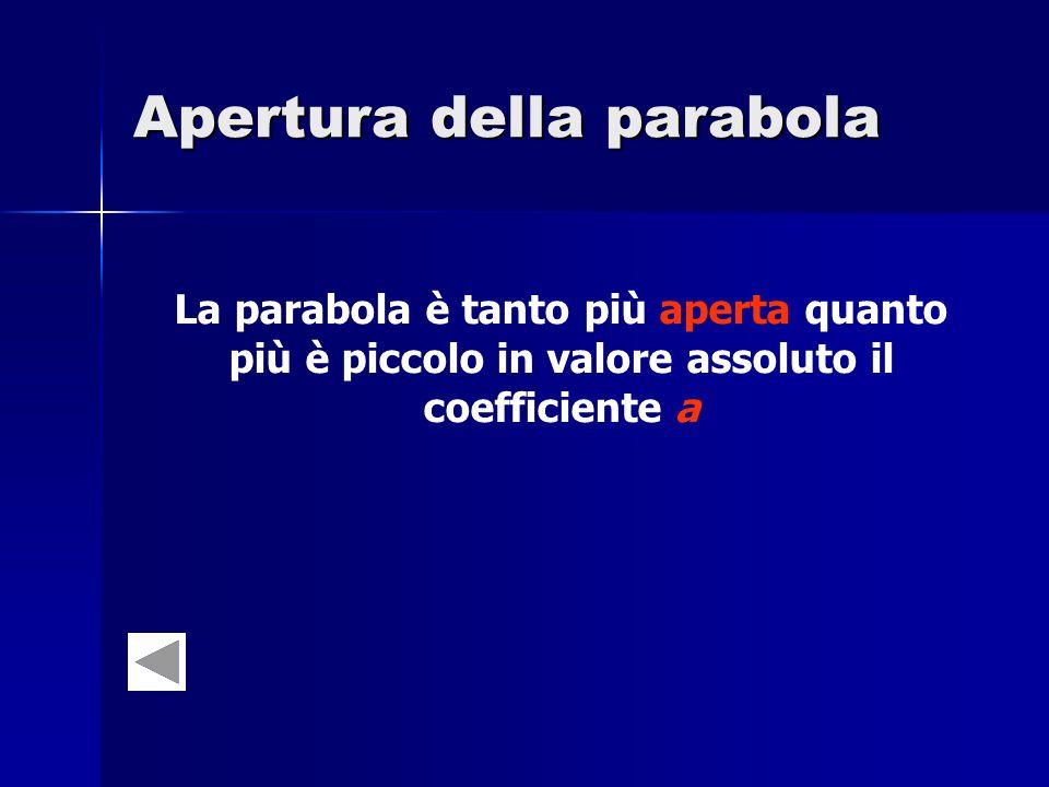 Apertura della parabola La parabola è tanto più aperta quanto più è piccolo in valore assoluto il coefficiente a