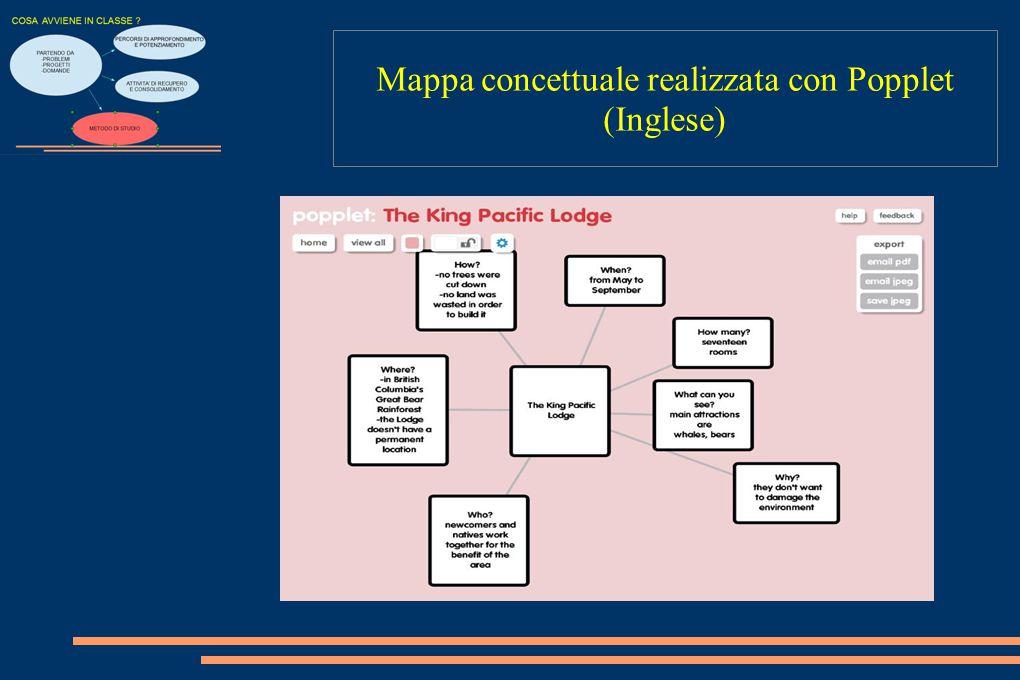 Mappa concettuale realizzata con Popplet (Inglese)