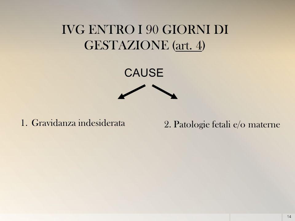 14 IVG ENTRO I 90 GIORNI DI GESTAZIONE (art. 4) 1.Gravidanza indesiderata 2. Patologie fetali e/o materne CAUSE