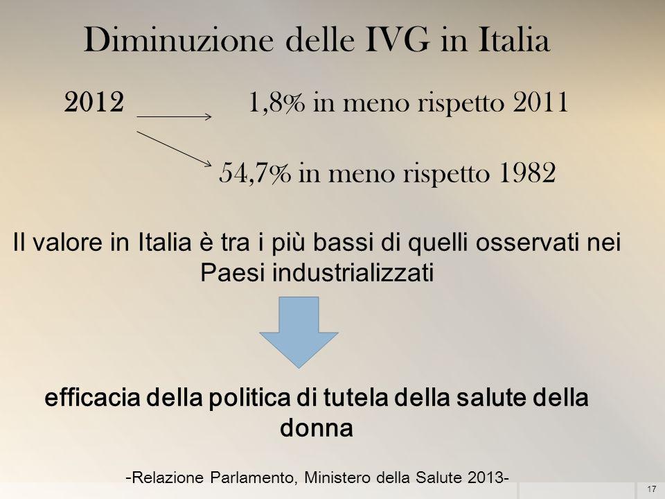 17 Diminuzione delle IVG in Italia 2012 1,8% in meno rispetto 2011 54,7% in meno rispetto 1982 Il valore in Italia è tra i più bassi di quelli osservati nei Paesi industrializzati efficacia della politica di tutela della salute della donna - Relazione Parlamento, Ministero della Salute 2013-