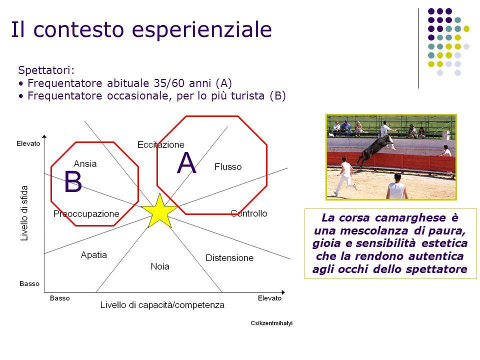 Il contesto esperienziale Spettatori: Frequentatore abituale 35/60 anni (A) Frequentatore occasionale, per lo più turista (B) A B La corsa camarghese
