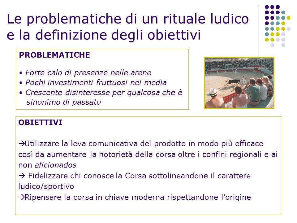 Le problematiche di un rituale ludico e la definizione degli obiettivi OBIETTIVI  Utilizzare la leva comunicativa del prodotto in modo più efficace c
