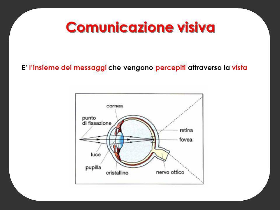 E' l'insieme dei messaggi che vengono percepiti attraverso la vista Comunicazione visiva