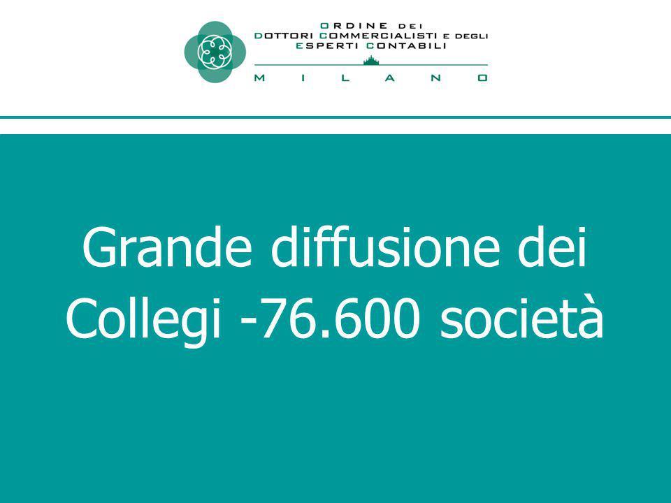 Grande diffusione dei Collegi -76.600 società
