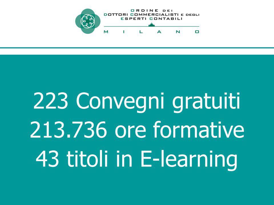 223 Convegni gratuiti 213.736 ore formative 43 titoli in E-learning